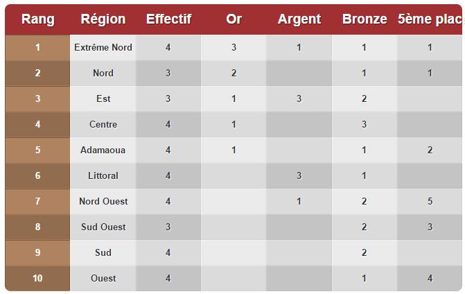 FENASSCO A classement des régions