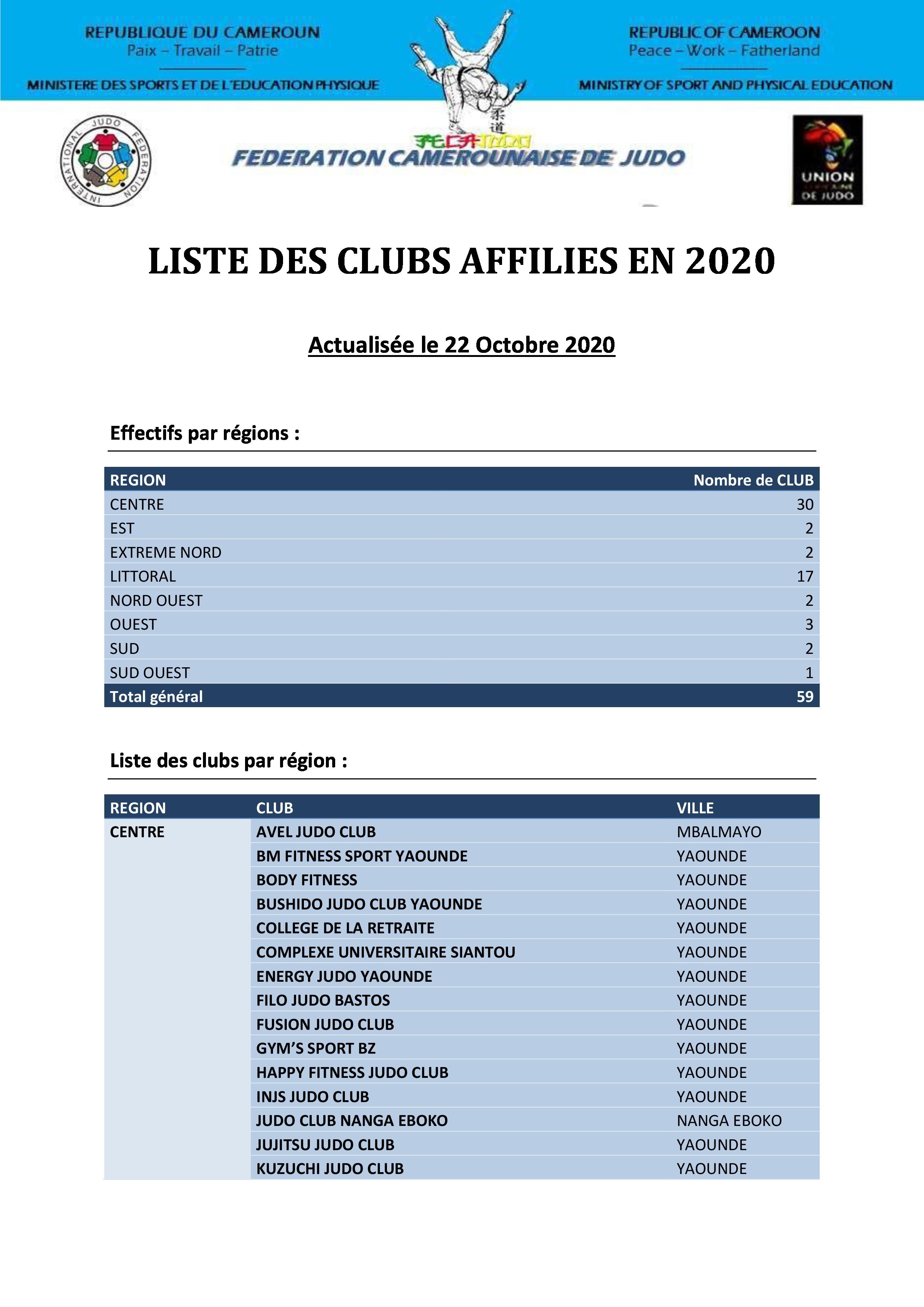 Liste des clubs affiliés à la fédération camerounaise de judo pour le compte de la saison sportive 2020